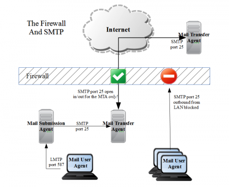 SMTP - Postmaster Administration Wiki